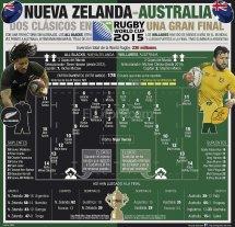 Nueva Zelanda y Australia buscarán su tercer título