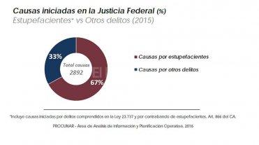 Datos sobre narcocriminalidad en la provincia durante 2015