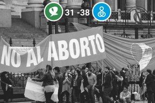El Senado rechazó la legalización del aborto