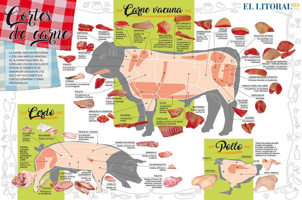 Guía práctica de carnes, un éxito