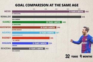 Messi vs. Cristiano Ronaldo: el video que compara todos sus goles por edad