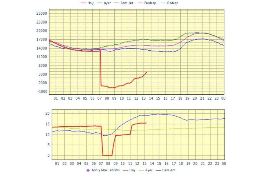 La mañana en que el país consumió 0 megavatios