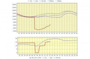 La mañana en que el país consumió 0 megavatios -  -