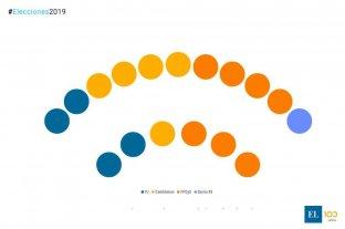 Hacia el nuevo Concejo: el FPCyS pasará a tener la primera mayoría  -