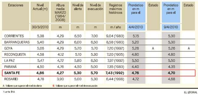 Pron�stico Hidrol�gico - R�o Paran� Inggraf�a El Litoral