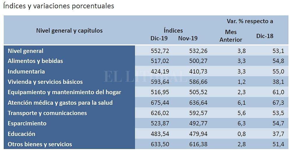 Según el Indec, los precios mayoristas subieron 58,5% en 2019