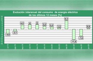 Creció 1,9% en la Epe la demanda de energía