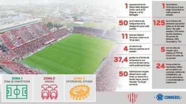 """Así será la """"burbuja"""" de Unión en la Sudamericana"""