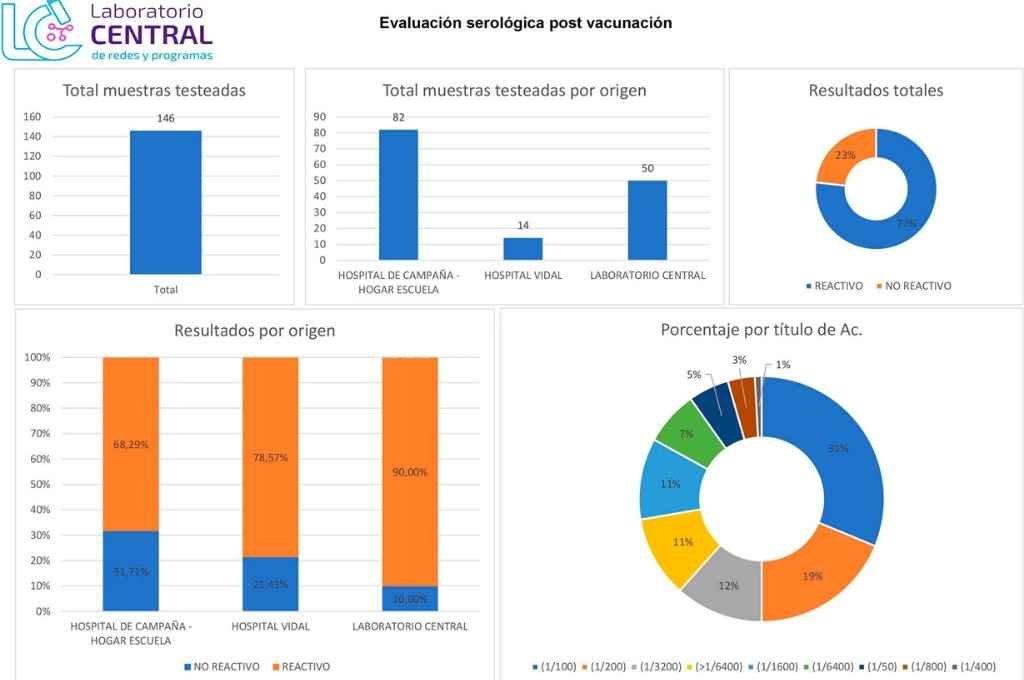Resultados del análisis de la primera dosis de Sputnik V en Corrientes.  Crédito: Gentileza