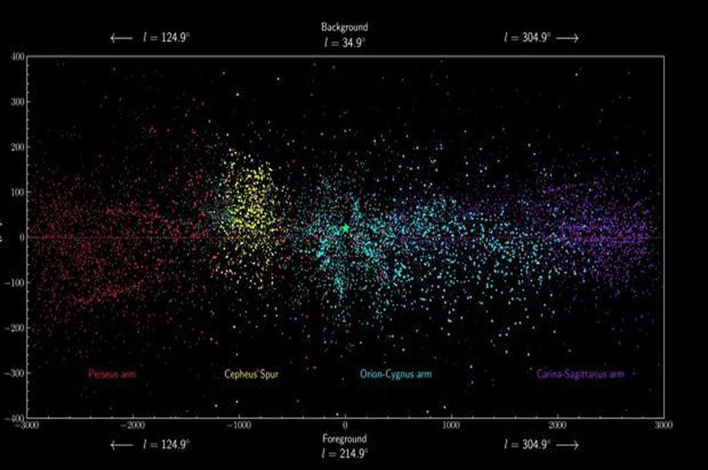 La franja de puntos amarillos, que está entre el brazo de Orión (azul claro) y el de Perseo (Rojo), es el espolón de Cefeo.  Crédito: M. PANTALEONI GONZÁLEZ, J. MAÍZ APELLÁNIZ, R.H. BARBÁ Y B. CAMERON REED